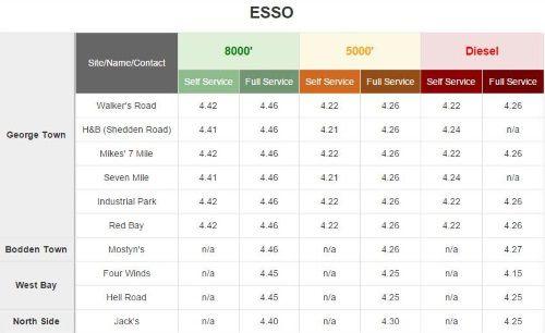 Fuel prices Esso