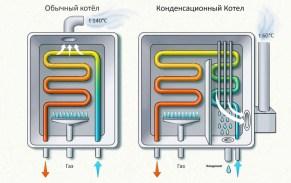 princip-raboti-kondensacionnogo-kotla