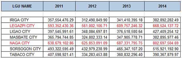 2015_1229_bicol-city-annual-regular-income2