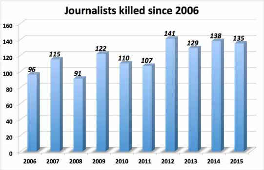 2016_0105_journalist-killed-2006
