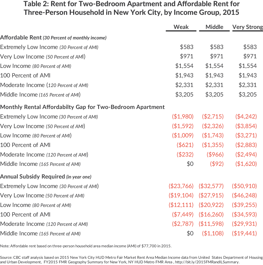 The Cost Of Affordable Housing
