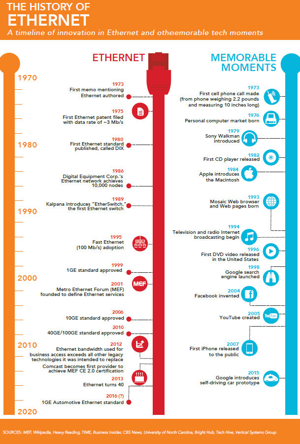 History-of-Ethernet