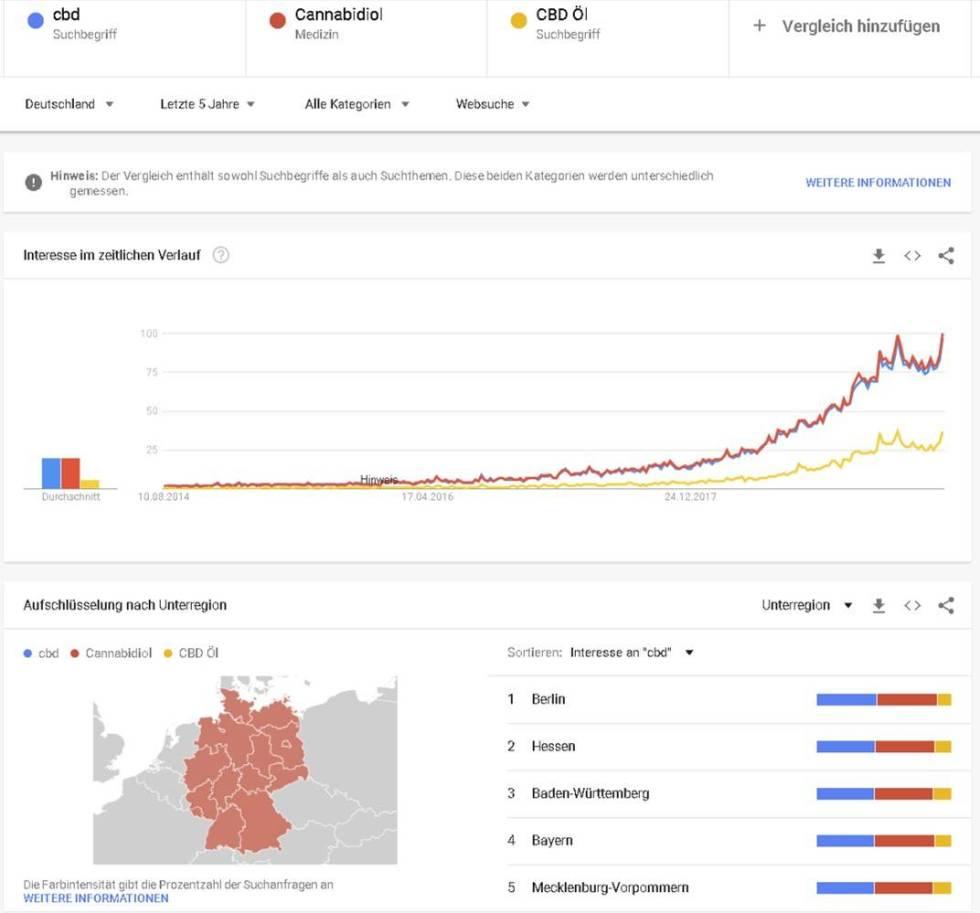 cbd studie google trends 2019