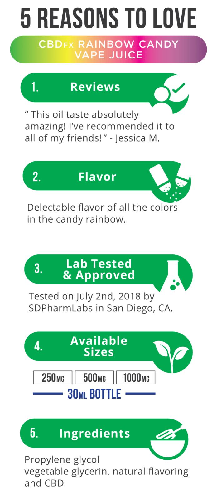 5 Reasons to buy Rainbow Candy CBD Vape Juice CBDfx