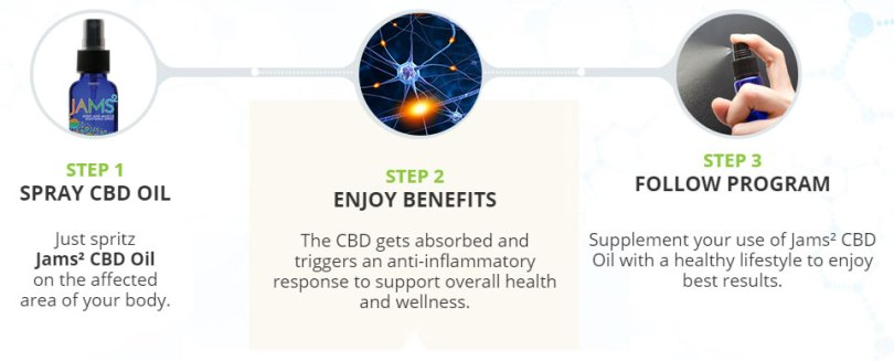 how to take CBD oil spray