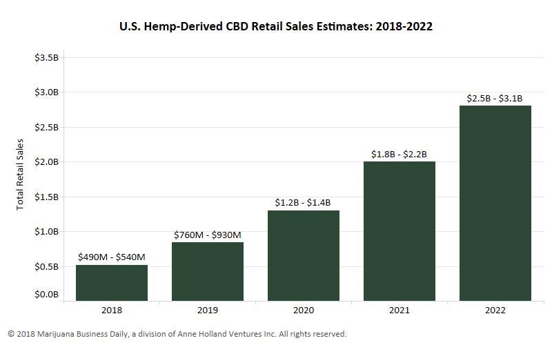 2018 Annual Hemp & CBDIndustryFactbook - CBD Retail Sale: 2018 - 2022