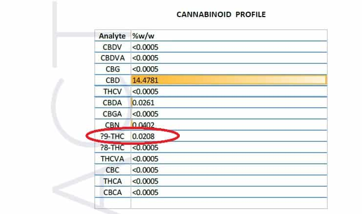 Aire CBD 15% oil test results