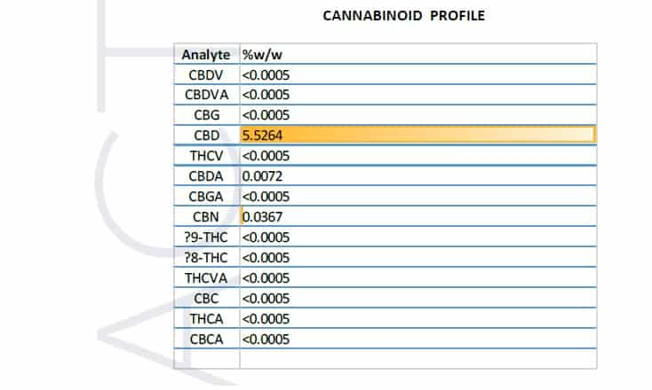 Aire CBD 5% oil test results