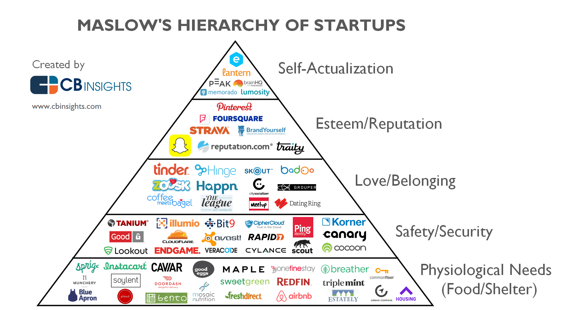 Maslow S Hierarchy Of Startups How Tech Wants To Meet Your Every Need