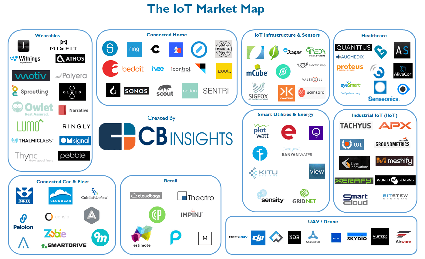 Industry Market Mappingysis L Cb Insights