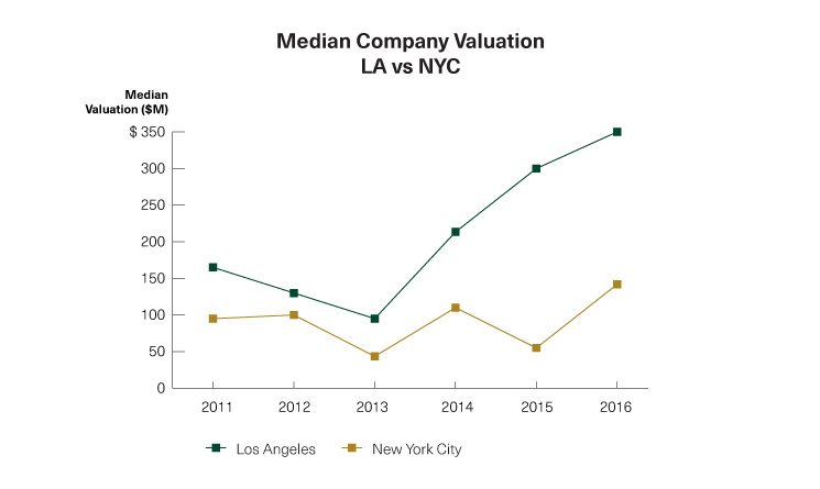 2462-1609-LA-vs-NYC-Line-Graph_MedianValuation