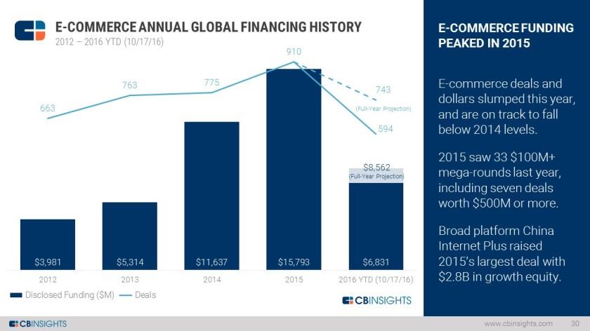 Ecommerce Funding Slide