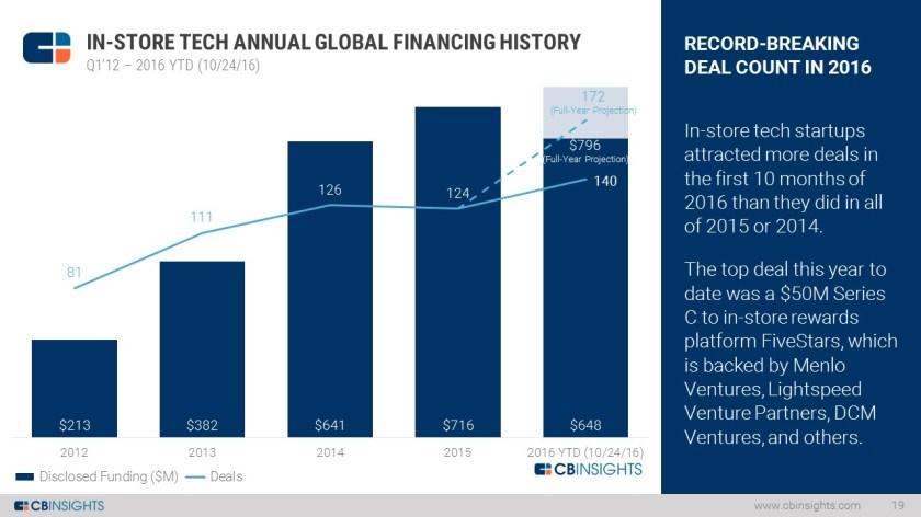 In Store Tech Funding Slide