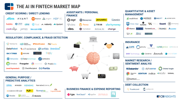 The AI In Fintech Market Map