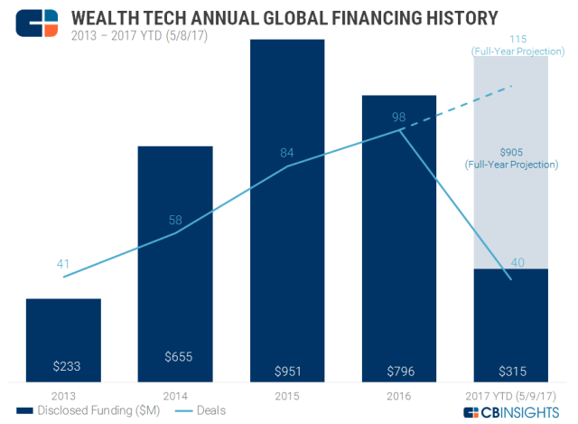 Annual Wealth Tech V1