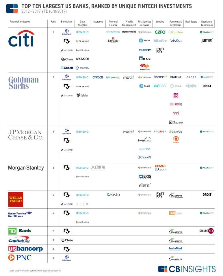 2017.06.13 Top 10 US Banks Fintech Investments