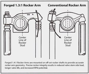 1575 NO LONGER AVAILABLE Fed 13:1 Rocker Kit