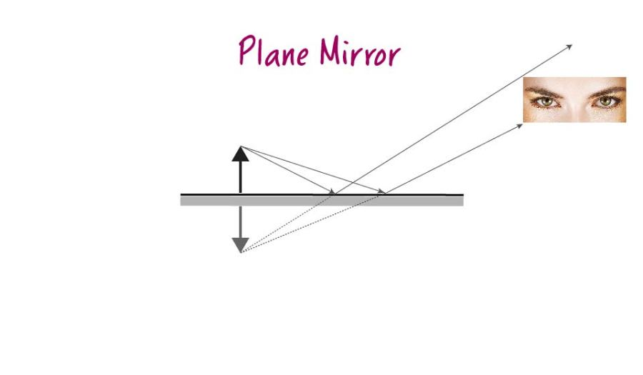 Plane Mirror_Image formation-01