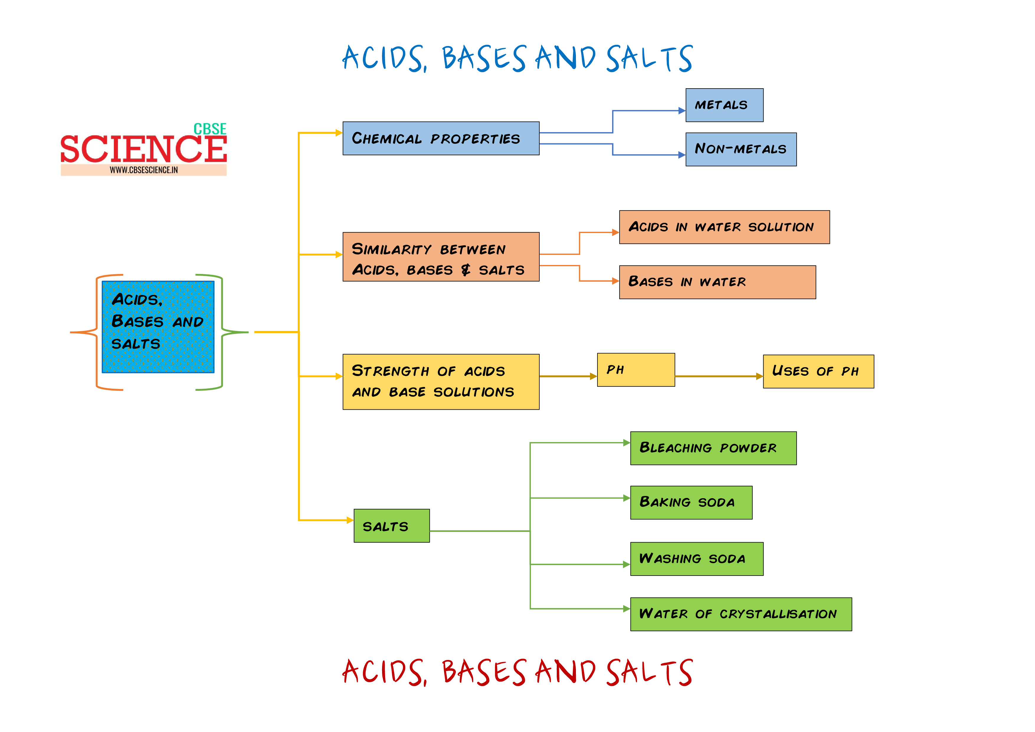 Unique Examples Of Acids And Bases At Home Mold - Home Decorating ...