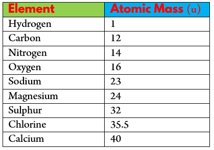 Atomic Mass of few Elements