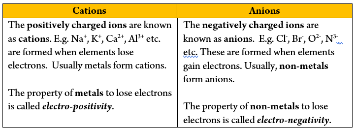 Cation and Anion