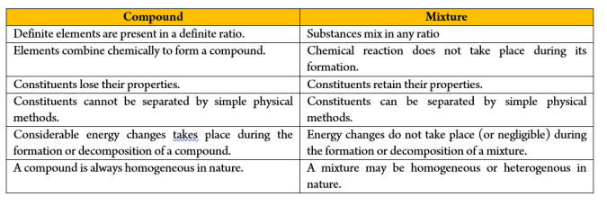Compound and Mixture Difference