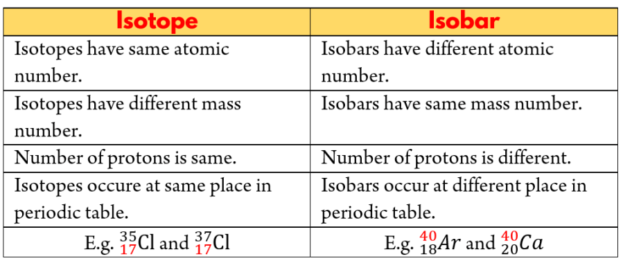 Isotopes and Isobars