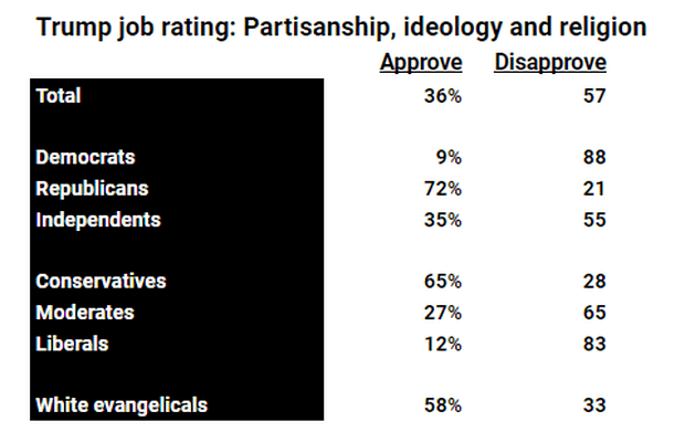 The president's job rating: Who approves, and who doesn't ...