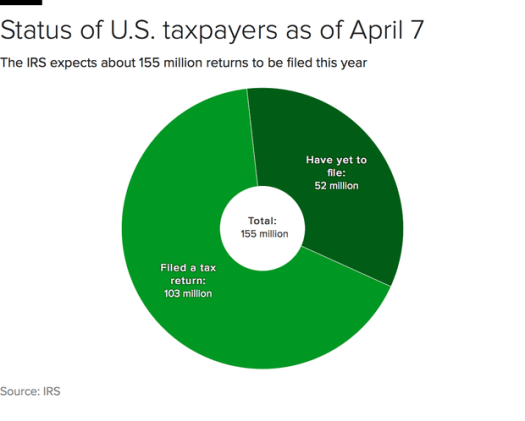 irs-filing-pie.png