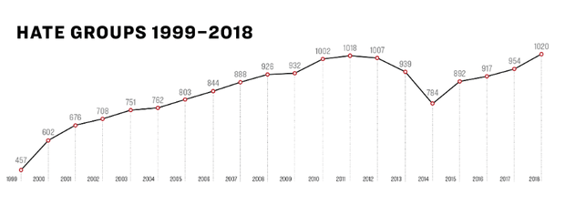 splc-hate-groups-2018.png