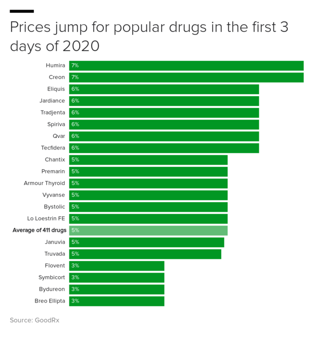 dw-prices-jump-for-popular-drugs-in-the-first-3-days-of-2020.png