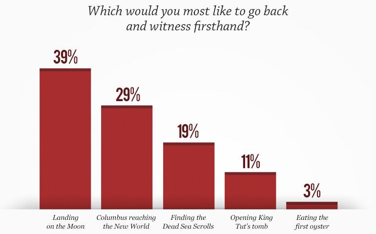 CBS Time Travel Poll