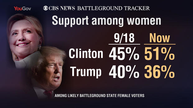 Poll: Women propel Hillary Clinton into battleground lead ...
