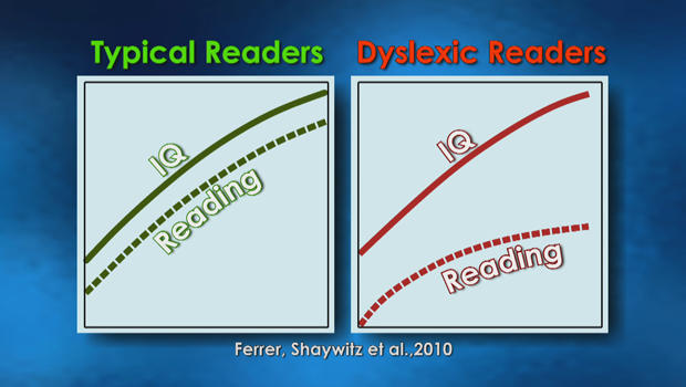 tracking-iq-and-reading-ability-of-typical-and-dyslexic-readers-620.jpg