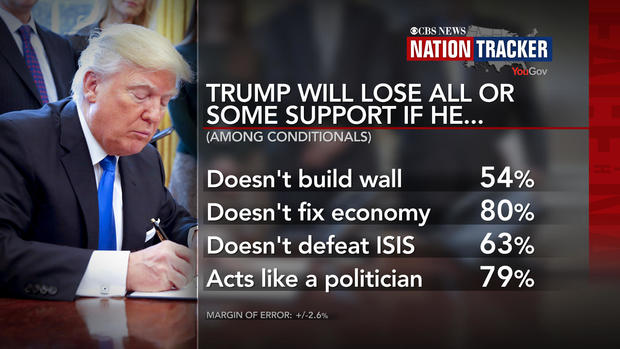 Poll: Does Trump's support have a ceiling — or a floor ...