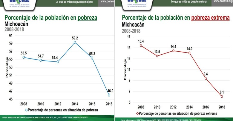 Michoacán, fuera del estancamiento nacional en combate a la pobreza: Coneval
