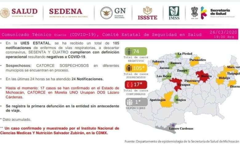 Michoacán; Se registra primera muerte por coronavirus
