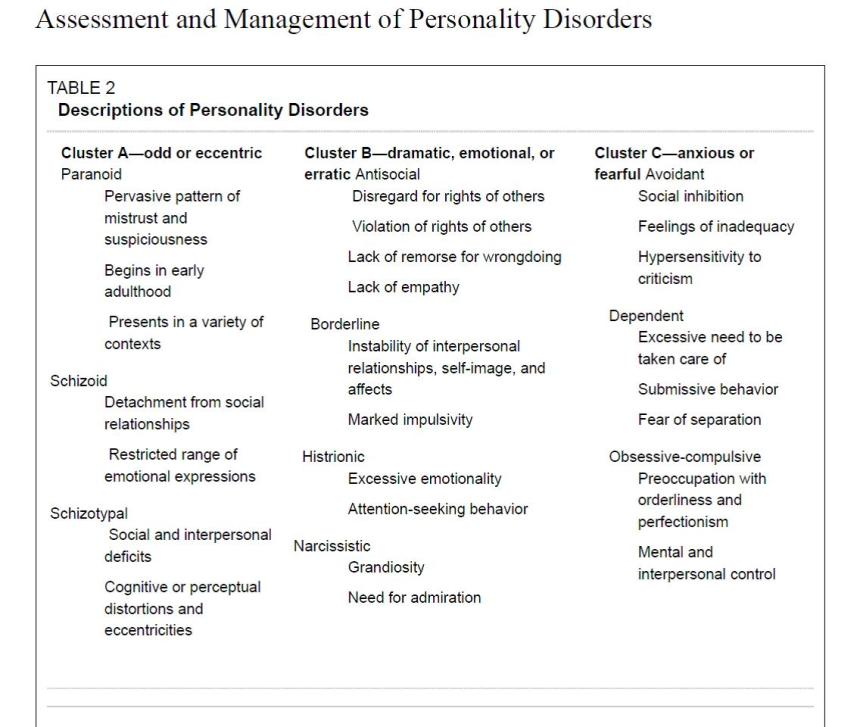 Do I Have A Personality Disorder