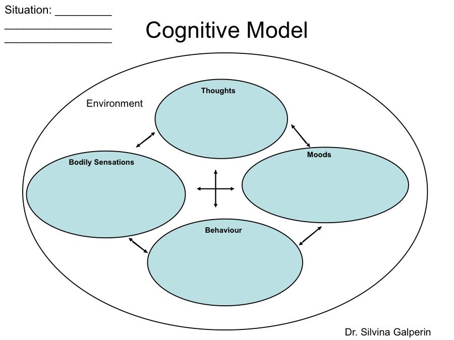 cbt techniques cognitive behavioural therapy cbt psychology. Black Bedroom Furniture Sets. Home Design Ideas