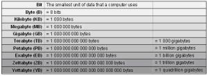 Computer file size comparison