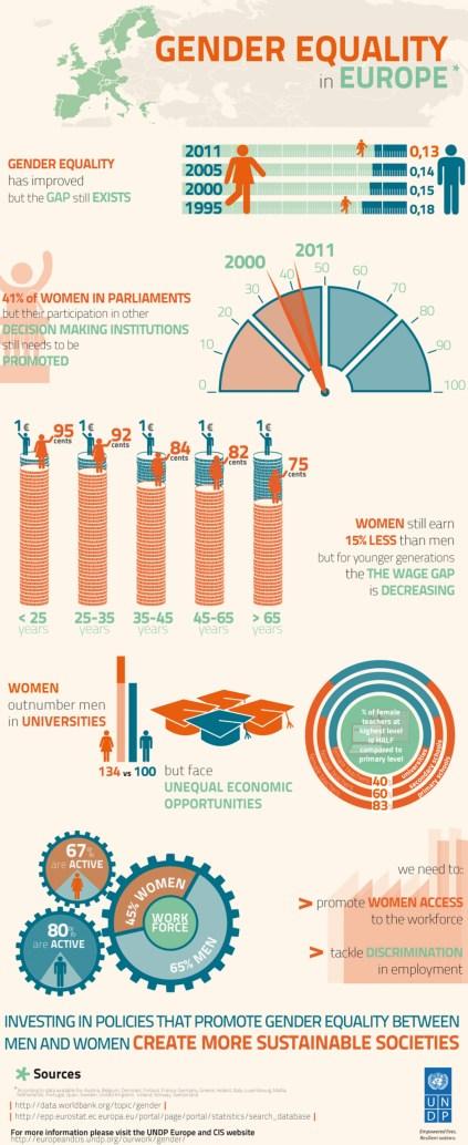 Gender Equality Europe