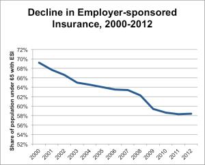 Decline in Employer-sponsored