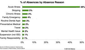 attendance_reasons