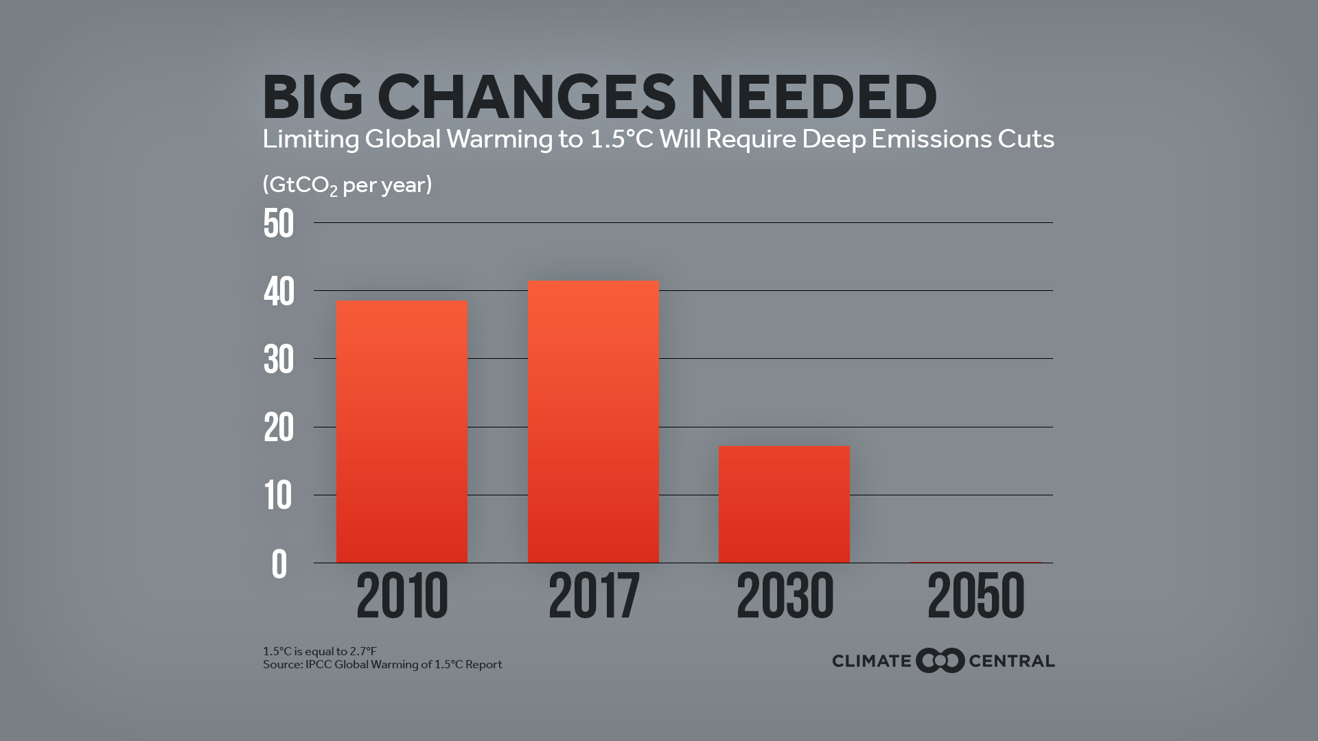 Image result for limiting global warming to 1.5 °C