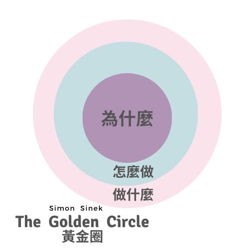 黃金圈法則