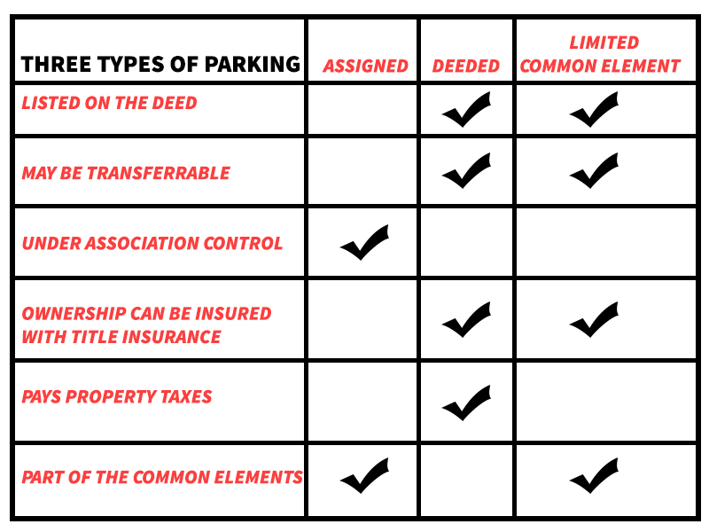 condominium parking characteristics deeded assigned limited common element