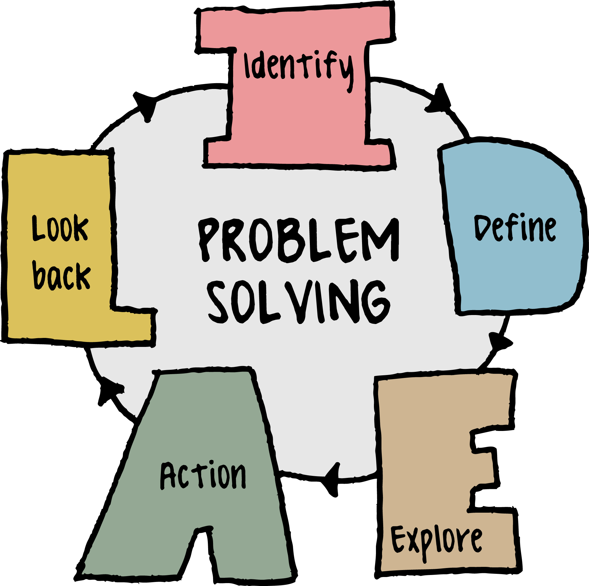 Introduction To Problem Solving Skills