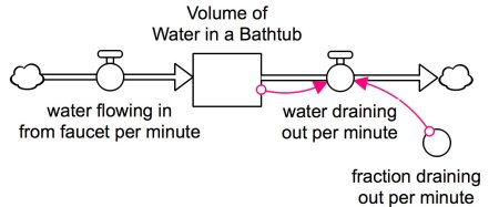 A model diagram with a rectangle in the middle labeled Volume of water in Bathtub. It has an inflow labeled water from faucet and an outflow labeled water draining out per minute.