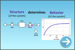 What is System Dynamics? (Video)
