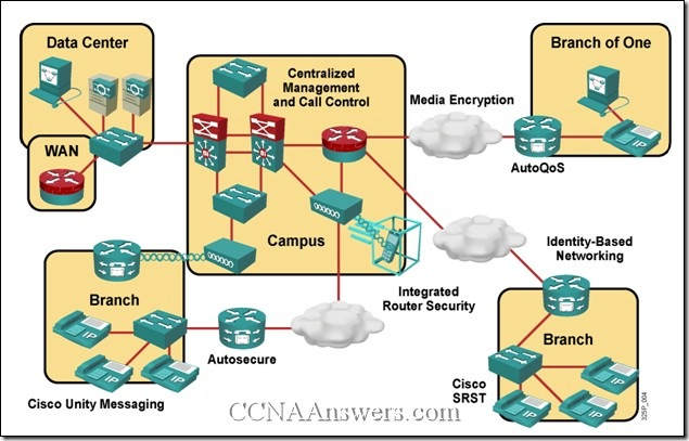 CCNAExploration4Module8ExamAnswers thumb CCNA 4 Chapter 8 V4.0 Answers